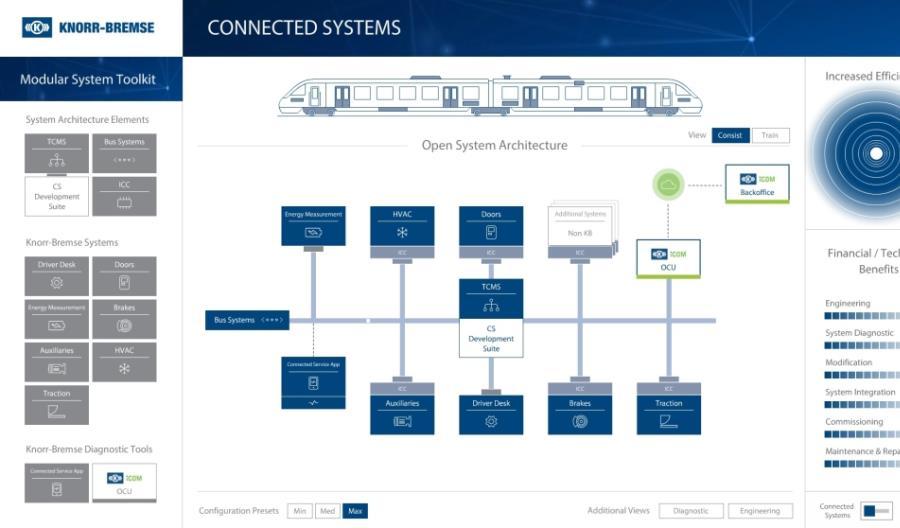 Connected Systems – w pełni zintegrowane systemy produkcji Grupy Knorr-Bremse.