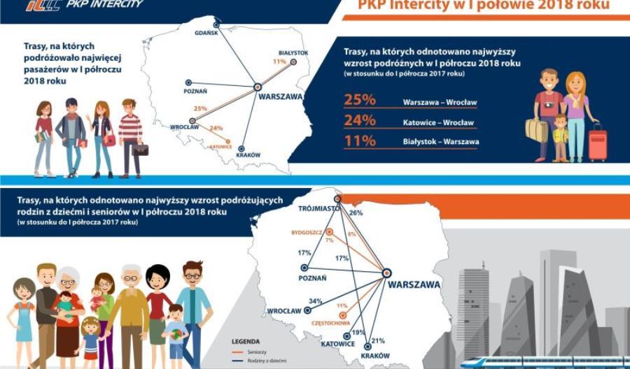 Dokąd najchętniej jeżdżą pasażerowie PKP IC?