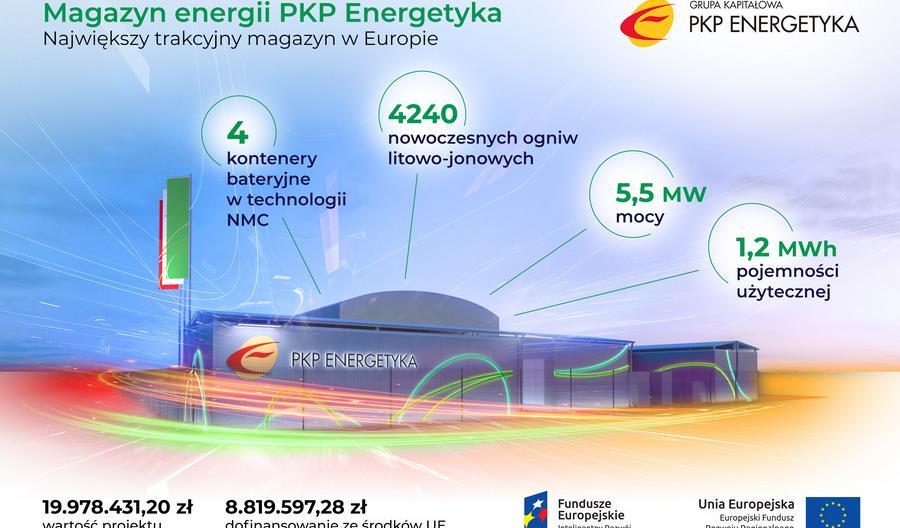 PKP Energetyka uruchomiła największy trakcyjny magazyn energii w Europie
