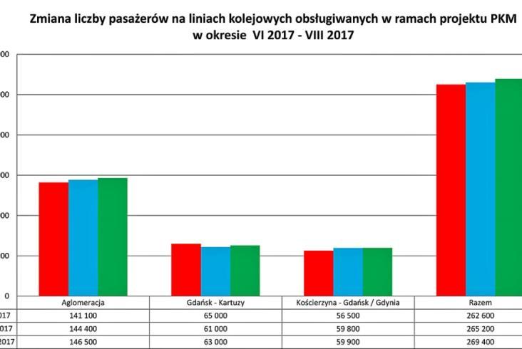 Z PKM skorzysta w tym roku 3 mln pasażerów?