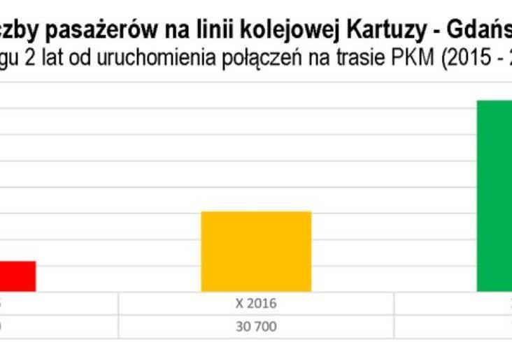 Rekordowy październik kartuskich pociągów na linii PKM