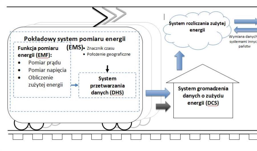 Góra: Nowe TSI pomogą zaoszczędzić na energii trakcyjnej
