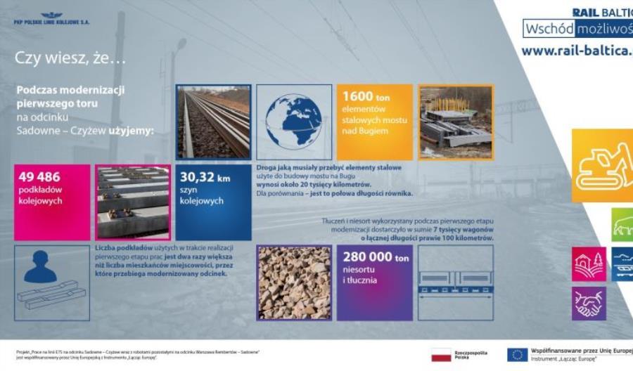 Rail Baltica: Zmieniają się stacje i mosty na odcinku Sadowne – Czyżew [zdjęcia]