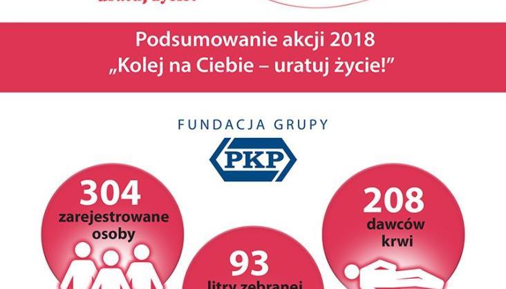 PKP podsumowuje akcję krwiodawstwa na dworcach