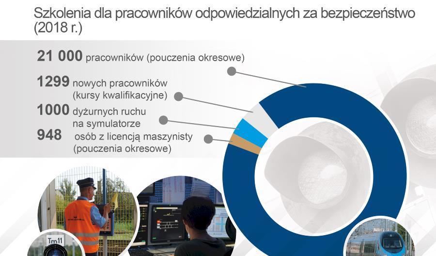 Ponad 21 tysięcy pracowników PKP PLK  przeszkolonych