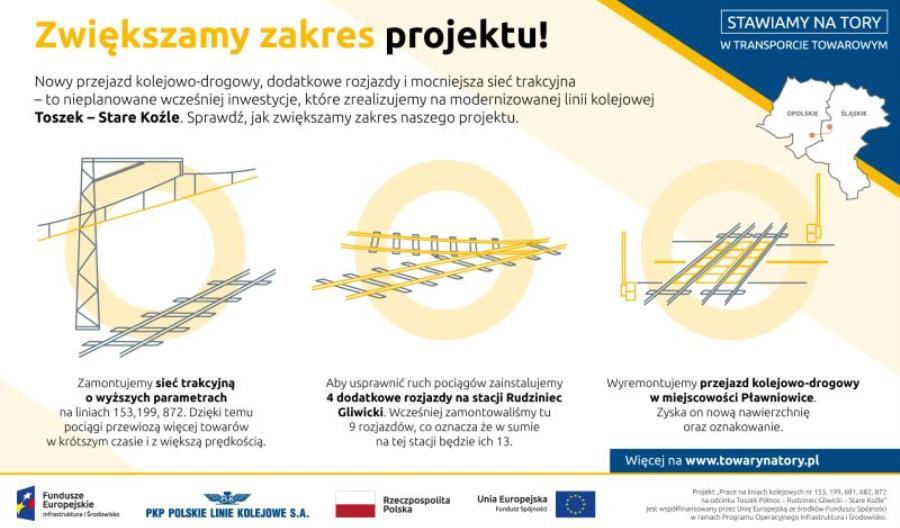 PLK rozszerza zakres modernizacji odcinka Toszek - Stare Koźle