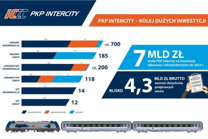Ile zmodernizowanego i nowego taboru kupiło już PKP Intercity?