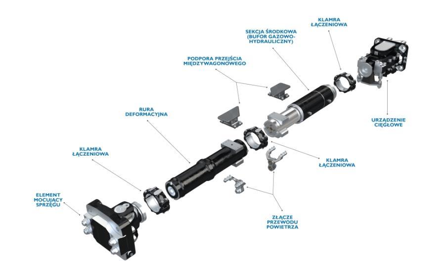 System modułowy sprzęgów jako doskonałe rozwiązanie technologiczne w szybko zmieniającym się świecie