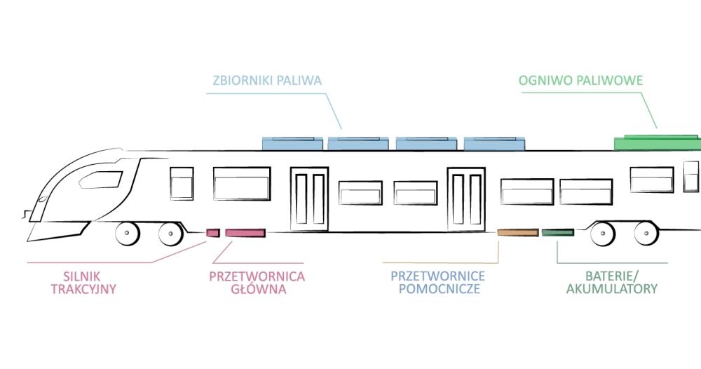 Stan rozwoju i perspektywy alternatywnych napędów kolejowych