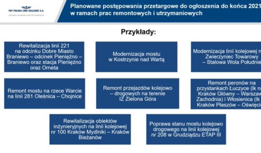 PLK zaprezentowała plan przetargowy. 16,5 mld zł do końca 2021 r. [lista]