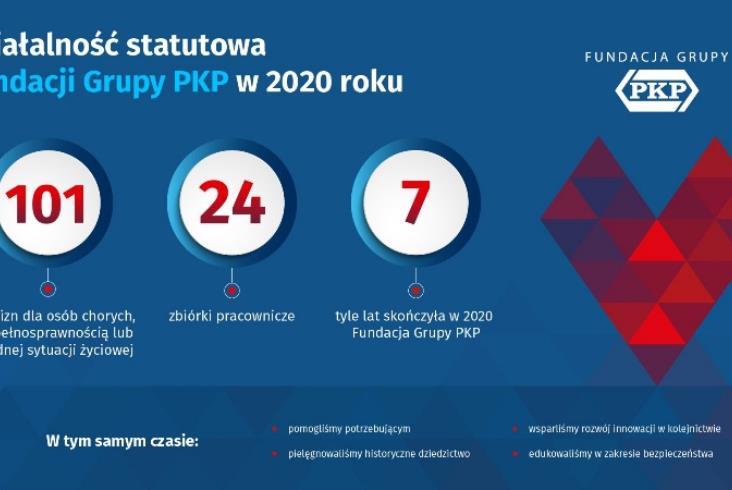 Fundacja Grupy PKP podsumowuje 2020 rok