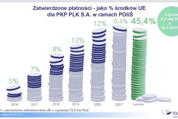 Krajowy Program Kolejowy zaawansowany w prawie 53%