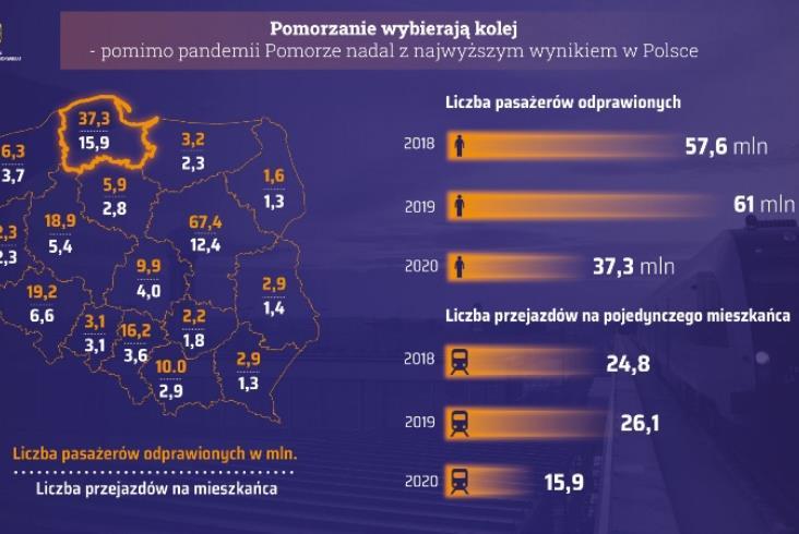Pomorze znów najbardziej kolejowym regionem w Polsce