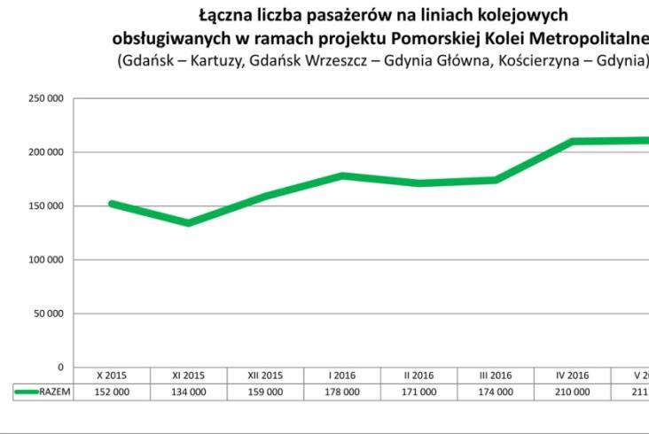 Coraz wiecej pasażerów na PKM