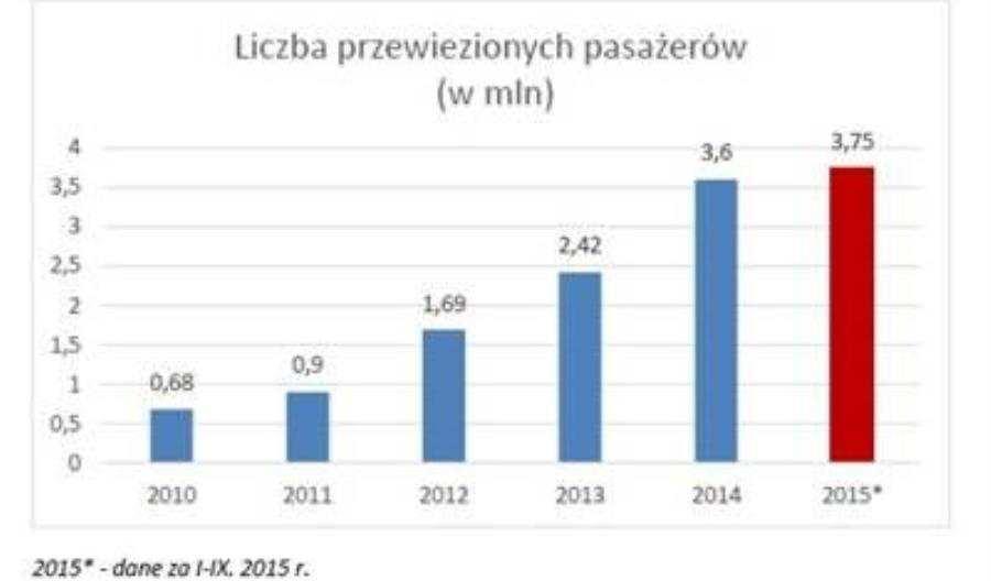 Koleje Dolnośląskie liderem wzrostu przewozów