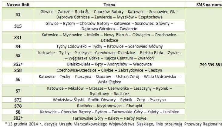 Koleje Śląskie będą informować sms-ami o opóźnieniach